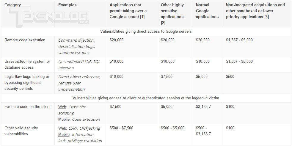 google-vulnerability-reward-program
