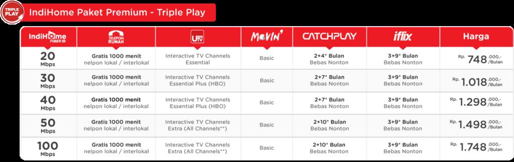 paket-internet-premium-indihome-triple-play