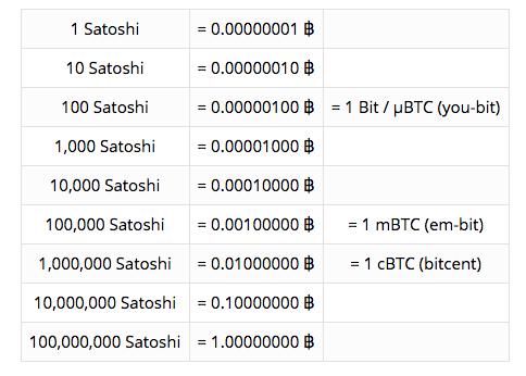 satoshi-to-bitcoin-converter