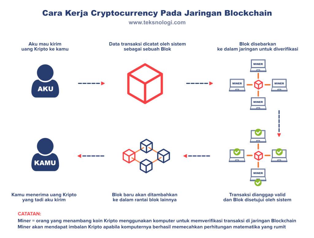 cara-kerja-blockchain-dan-cryptocurrency