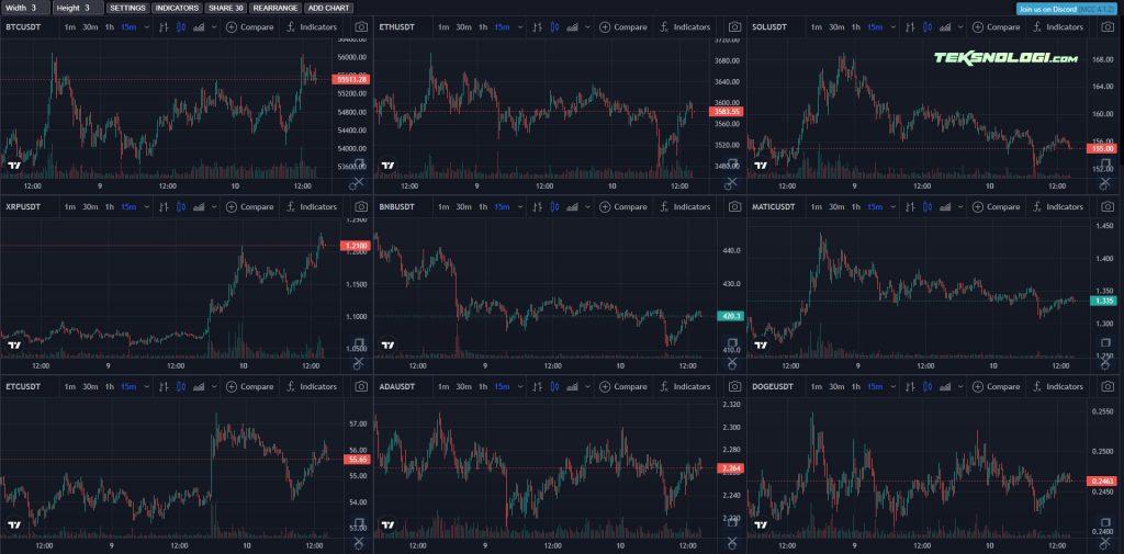 menampilkan-chart-crypto-dalam-jumlah-banyak